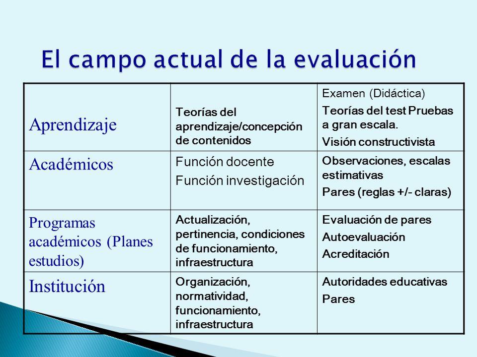 Aprendizaje Teorías del aprendizaje/concepción de contenidos Examen (Didáctica) Teorías del test Pruebas a gran escala.
