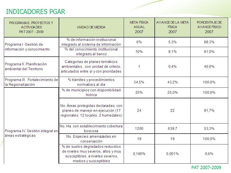 INDICADORES PGAR PAT 2007-2009