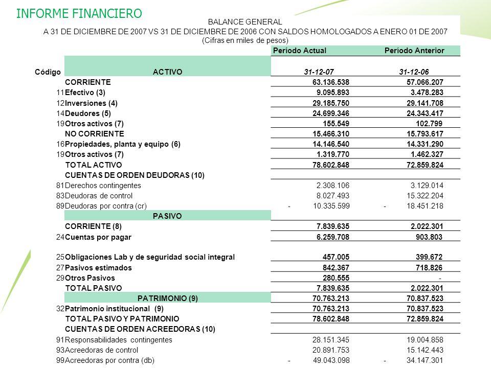 BALANCE GENERAL A 31 DE DICIEMBRE DE 2007 VS 31 DE DICIEMBRE DE 2006 CON SALDOS HOMOLOGADOS A ENERO 01 DE 2007 (Cifras en miles de pesos) Período Actu