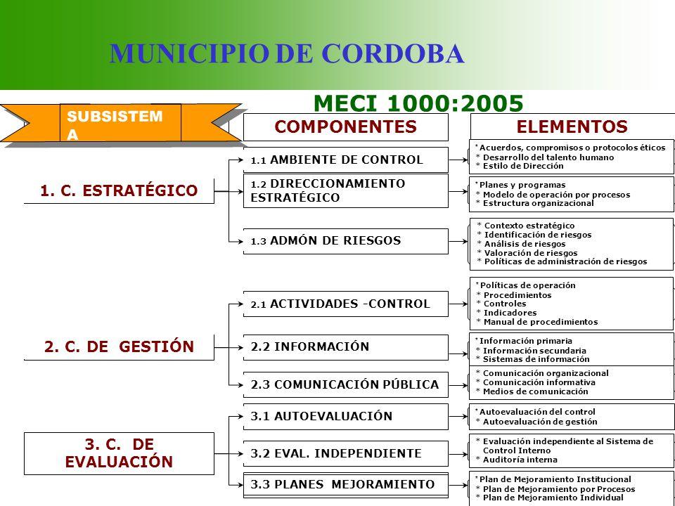 MUNICIPIO DE CORDOBA MECI 1000:2005 COMPONENTESELEMENTOS 1. C. ESTRATÉGICO 1.2 DIRECCIONAMIENTO ESTRATÉGICO 1.3 ADMÓN DE RIESGOS 1.1 AMBIENTE DE CONTR