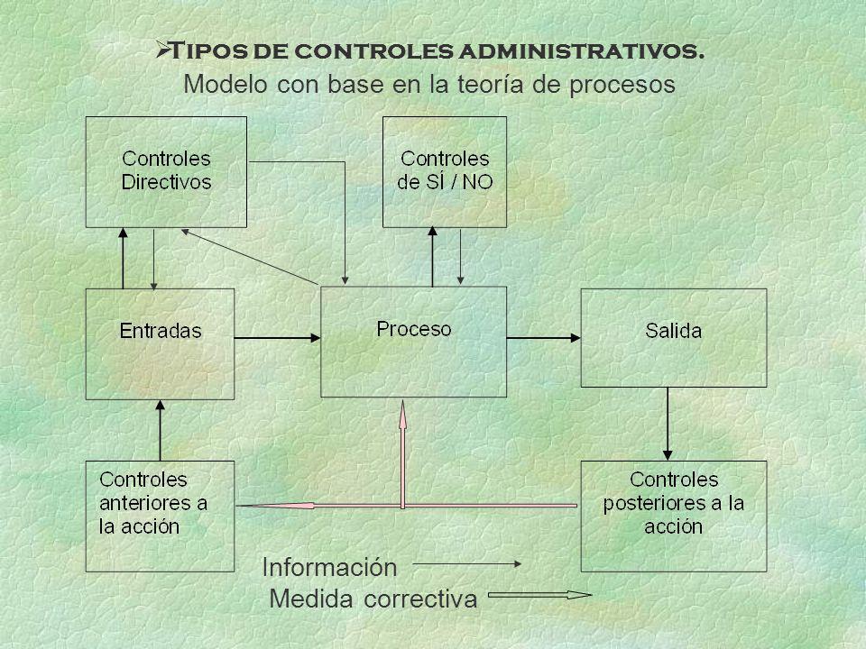 Tipos de controles administrativos. Modelo con base en la teoría de procesos Información Medida correctiva