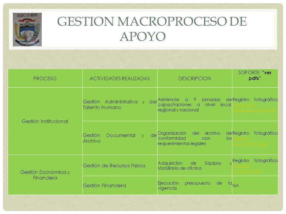 GESTION MACROPROCESO DE APOYO PROCESOACTIVIDADES REALIZADASDESCRIPCION SOPORTE ver pdfs Gestión Institucional Gestión Administrativa y del Talento Hum