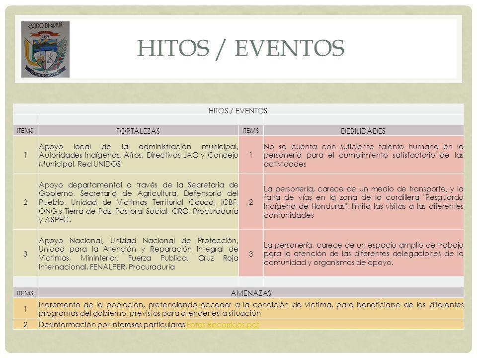 HITOS / EVENTOS ITEMS FORTALEZAS ITEMS DEBILIDADES 1 Apoyo local de la administración municipal, Autoridades Indígenas, Afros, Directivos JAC y Concej