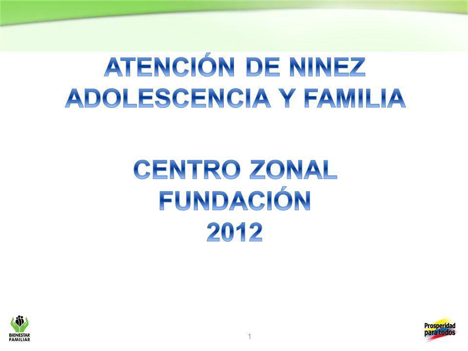 2 CATEGORIA DE DERECHOS CICLOS DE VIDAMODALIDADES DE ATENCIONN° UNIDADESN° USUARIOSTOTAL INVERSION EXISTENCIA0 - 5 AÑOS CENTROS DE DESARROLLO INFANTIL: CDI Los Infantes 1300143.483.680 HOGARES COMUNITARIOS DE BIENESTAR 16419681.271.687.290 HCB FAMI761976362.634.799 DESAYUNOS INFANTILES CON AMOR3921270 RECUPERACION NUTRICIONAL42350 HOGAR INFANTIL2210445.976.180 DESARROLLO6 – 18 AÑOS PROGRAMA ALIMENTACION ESCOLAR: DESAYUNOS ESCOLARES ALMUERZOS ESCOLARES 11011,4361,797,011.625 GENERACIONES CON BIENESTAR 396 GENERACIONES CON BIENESTAR GRUPOS ETNICOS 316120,000.000 CIUDADANIA TODOS LOS CICLOS DE VIDA FAMILIASDE GRUPOS ETNICOS175 FLIAS PROTECCION TODOS LOS CICLOS DE VIDA HOGAR GESTOR CON DISCAPACIDAD11 21,501,546 HOGAR SUSTITUTO CON VULNERACION 2630,299,760 TOTAL 2.223.781.949