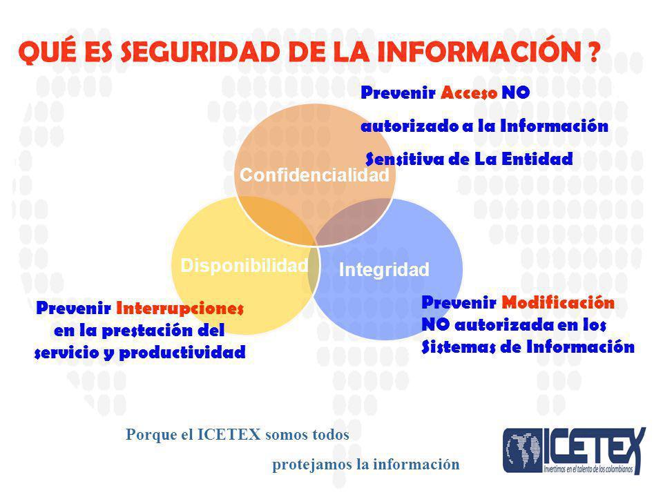 CONTROL A LINEAS DE CREDITO. 1.1. Introduccion 2.2. Casos Porque el ICETEX somos todos protejamos la información Integridad Disponibilidad Confidencia