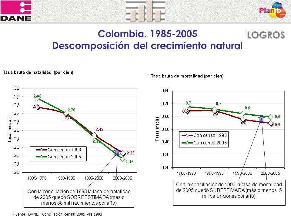 Colombia. 1985-2005 Descomposición del crecimiento natural Fuente: DANE. Conciliación censal 2005 Vrs 1993 Con la conciliación de 1993 la tasa de nata