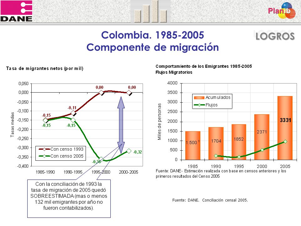 Colombia. 1985-2005 Componente de migración Fuente: DANE. Conciliación censal 2005. Con la conciliación de 1993 la tasa de migración de 2005 quedó SOB