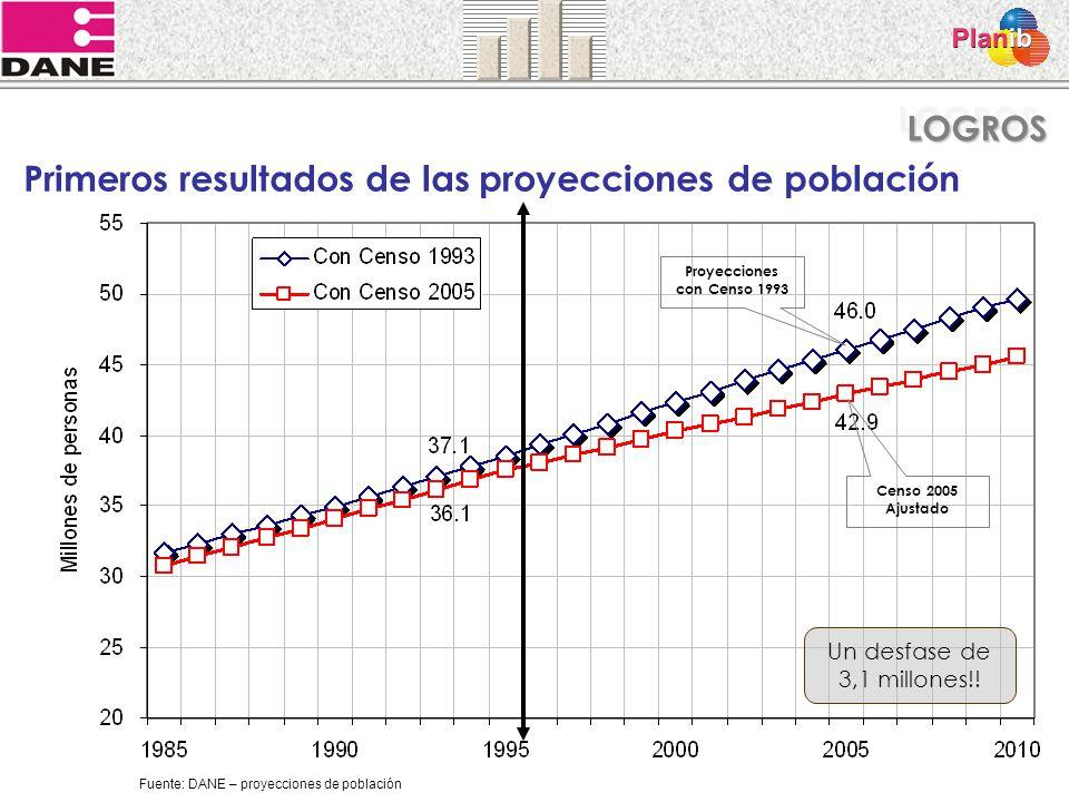 Censo 2005 Ajustado Proyecciones con Censo 1993 Un desfase de 3,1 millones!! Primeros resultados de las proyecciones de población Fuente: DANE – proye