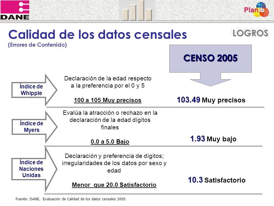 Población conciliada 2005 42.888.592 Población censada 2005 41.298.706 Población estimada por conciliación 2005 1.589.886 = + Por contingencia de transmisión OMISION por difícil accesibilidad geográfica ERROR CENSAL (Por unidades censales)0.25% 1.19% 2,26% 1.44% 2,26% Población Colombiana (A jun 30 de 2005) 42.888.592 LOGROSLOGROS