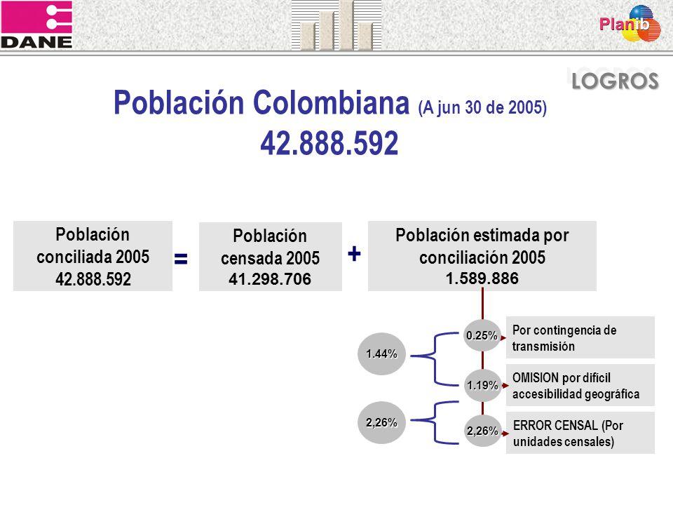 Población conciliada 2005 42.888.592 Población censada 2005 41.298.706 Población estimada por conciliación 2005 1.589.886 = + Por contingencia de tran