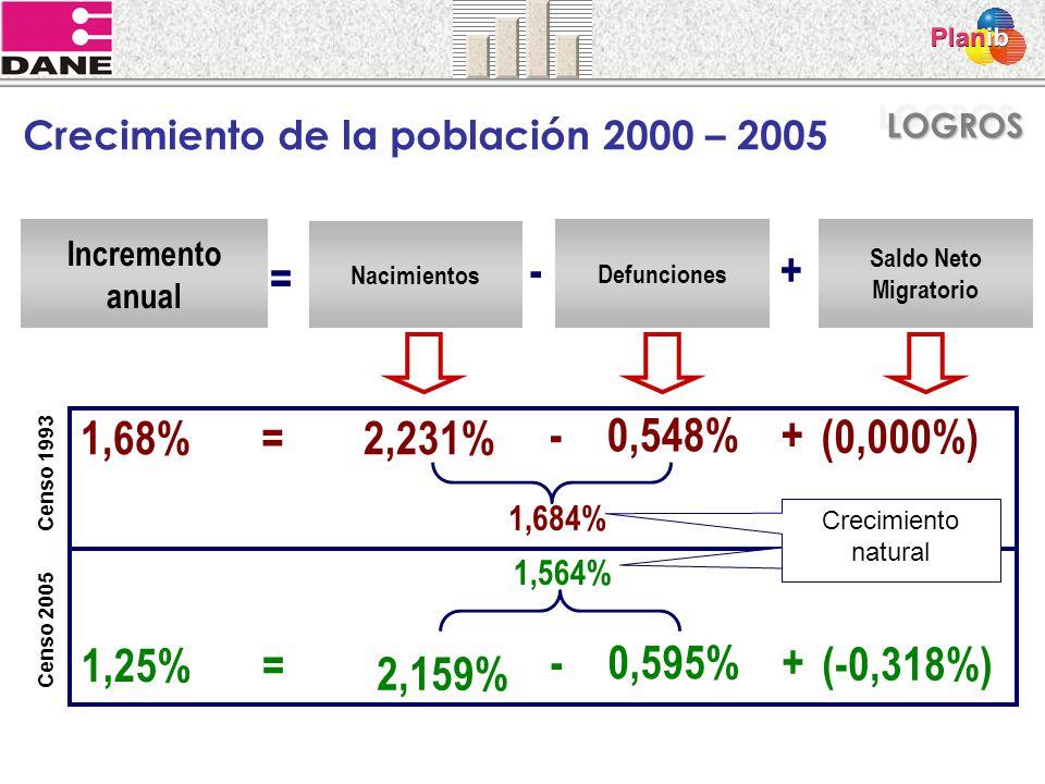 Incremento anual Nacimientos Defunciones Saldo Neto Migratorio = -+ Crecimiento de la población 2000 – 2005 1,68%2,231% 0,548% (0,000%) -+ = 1,684% 1,