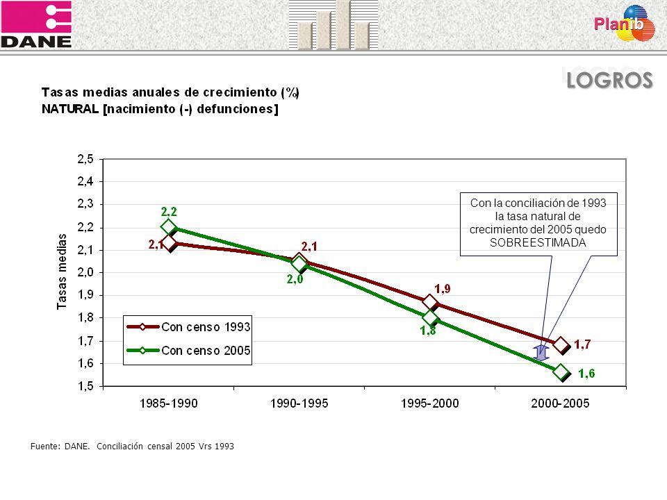 Con la conciliación de 1993 la tasa natural de crecimiento del 2005 quedo SOBREESTIMADA Fuente: DANE. Conciliación censal 2005 Vrs 1993 LOGROSLOGROS