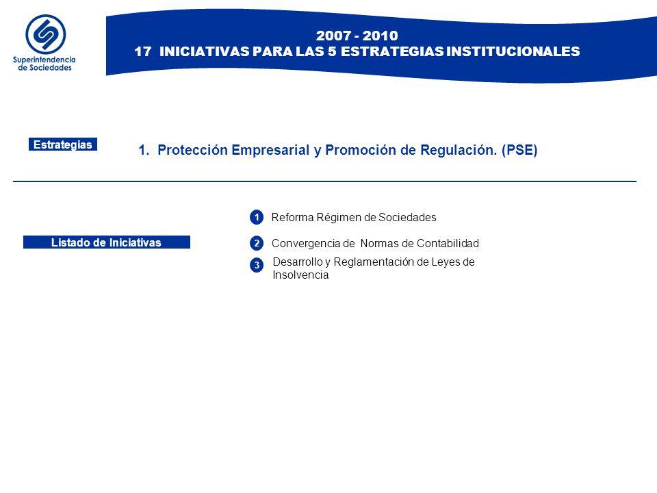 Listado de Iniciativas 1. Protección Empresarial y Promoción de Regulación. (PSE) Estrategias 1 Reforma Régimen de Sociedades 2 Desarrollo y Reglament