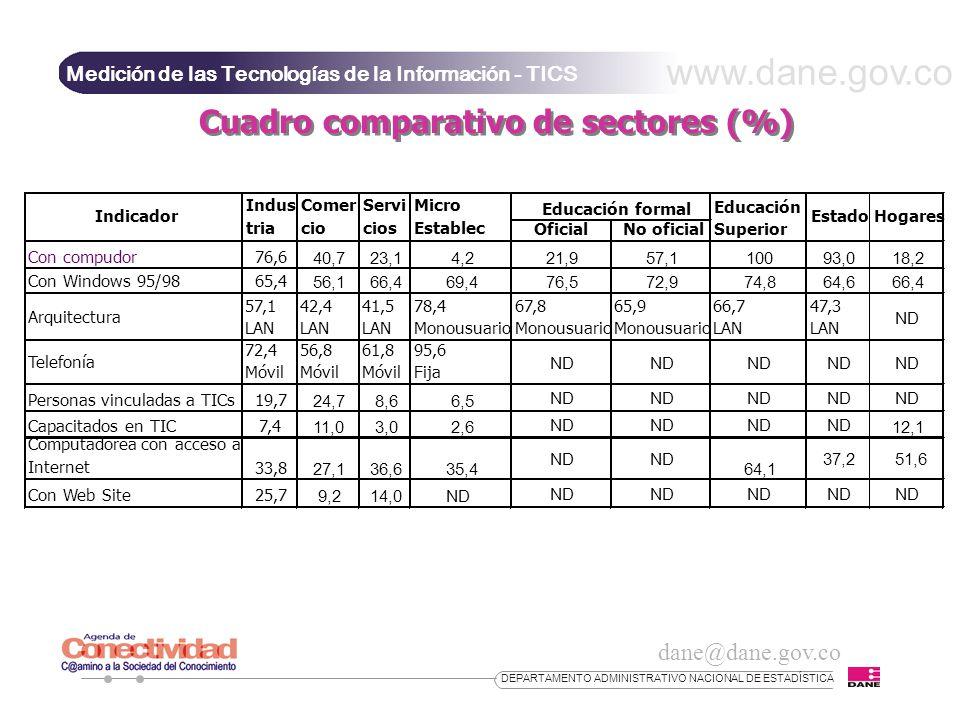 dane@dane.gov.co www.dane.gov.co DEPARTAMENTO ADMINISTRATIVO NACIONAL DE ESTADÍSTICA Medición de las Tecnologías de la Información - TICS Cuadro comparativo de sectores (%)