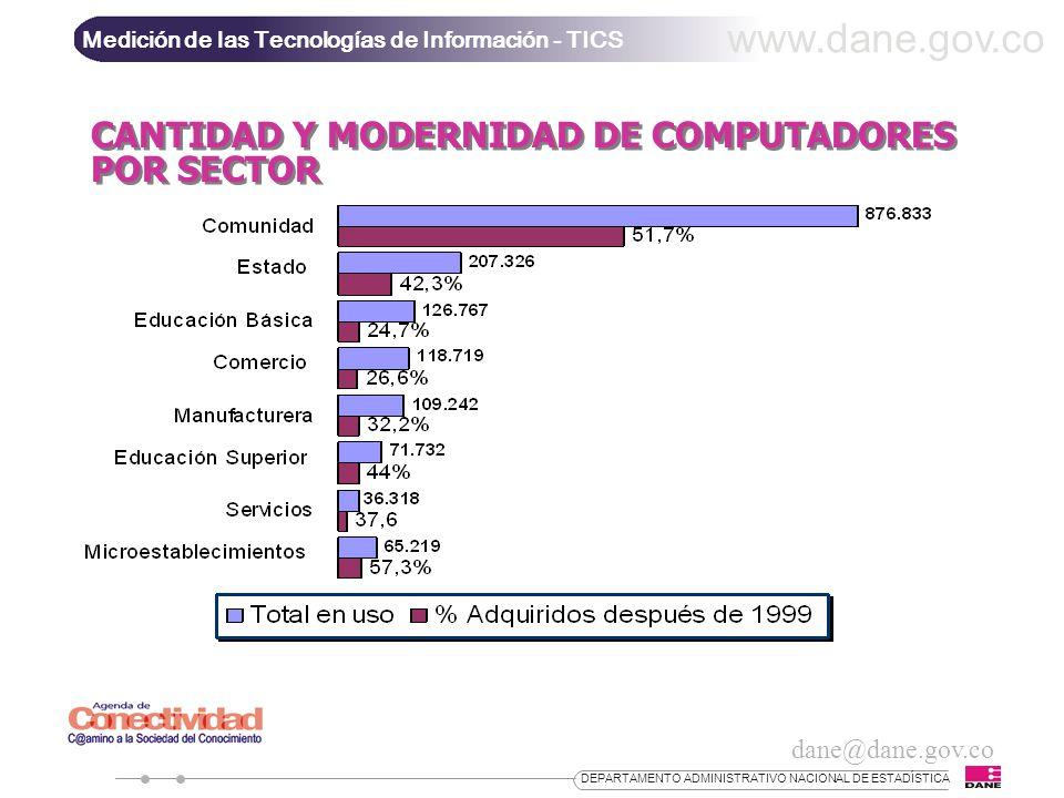 dane@dane.gov.co www.dane.gov.co Medición de las Tecnologías de Información - TICS DEPARTAMENTO ADMINISTRATIVO NACIONAL DE ESTADÍSTICA CANTIDAD Y MODERNIDAD DE COMPUTADORES POR SECTOR