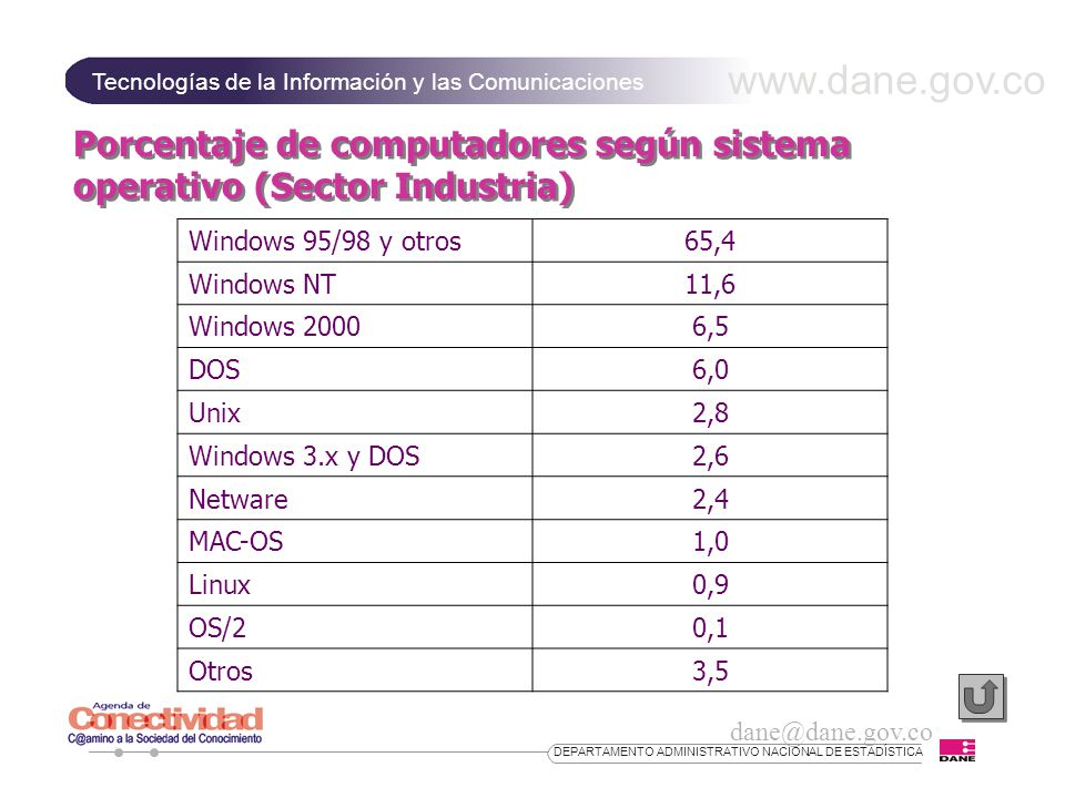 www.dane.gov.co Tecnologías de la Información y las Comunicaciones dane@dane.gov.co DEPARTAMENTO ADMINISTRATIVO NACIONAL DE ESTADÍSTICA Porcentaje de computadores según sistema operativo (Sector Industria) Windows 95/98 y otros65,4 Windows NT11,6 Windows 20006,5 DOS6,0 Unix2,8 Windows 3.x y DOS2,6 Netware2,4 MAC-OS1,0 Linux0,9 OS/20,1 Otros3,5