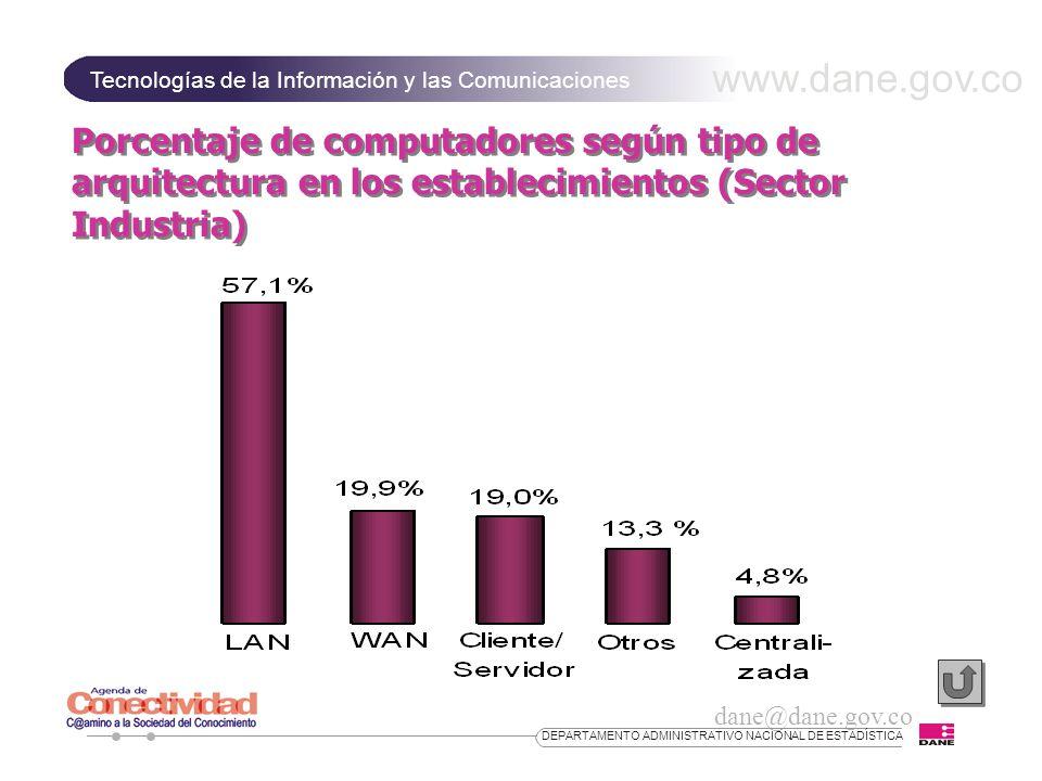 www.dane.gov.co Tecnologías de la Información y las Comunicaciones dane@dane.gov.co DEPARTAMENTO ADMINISTRATIVO NACIONAL DE ESTADÍSTICA Porcentaje de computadores según tipo de arquitectura en los establecimientos (Sector Industria)