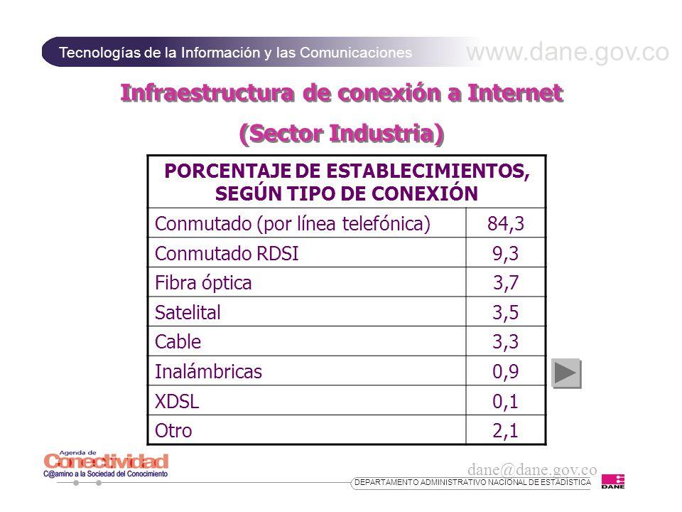 www.dane.gov.co Tecnologías de la Información y las Comunicaciones dane@dane.gov.co DEPARTAMENTO ADMINISTRATIVO NACIONAL DE ESTADÍSTICA Infraestructura de conexión a Internet (Sector Industria) Infraestructura de conexión a Internet (Sector Industria) PORCENTAJE DE ESTABLECIMIENTOS, SEGÚN TIPO DE CONEXIÓN Conmutado (por línea telefónica)84,3 Conmutado RDSI9,3 Fibra óptica3,7 Satelital3,5 Cable3,3 Inalámbricas0,9 XDSL0,1 Otro2,1