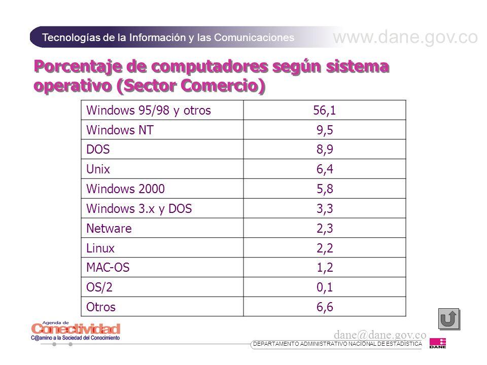 www.dane.gov.co Tecnologías de la Información y las Comunicaciones dane@dane.gov.co DEPARTAMENTO ADMINISTRATIVO NACIONAL DE ESTADÍSTICA Porcentaje de computadores según sistema operativo (Sector Comercio) Windows 95/98 y otros56,1 Windows NT9,5 DOS8,9 Unix6,4 Windows 20005,8 Windows 3.x y DOS3,3 Netware2,3 Linux2,2 MAC-OS1,2 OS/20,1 Otros6,6