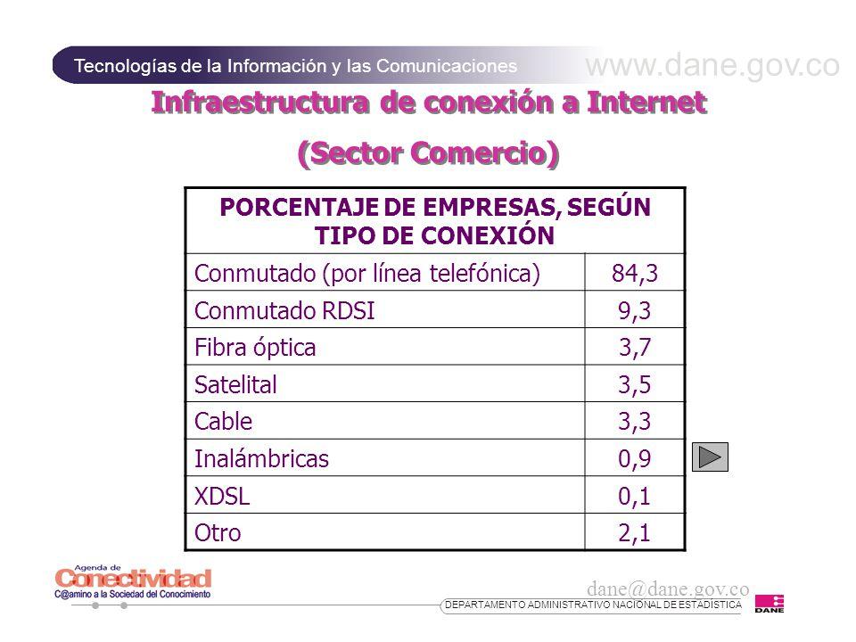 www.dane.gov.co Tecnologías de la Información y las Comunicaciones dane@dane.gov.co DEPARTAMENTO ADMINISTRATIVO NACIONAL DE ESTADÍSTICA Infraestructura de conexión a Internet (Sector Comercio) Infraestructura de conexión a Internet (Sector Comercio) PORCENTAJE DE EMPRESAS, SEGÚN TIPO DE CONEXIÓN Conmutado (por línea telefónica)84,3 Conmutado RDSI9,3 Fibra óptica3,7 Satelital3,5 Cable3,3 Inalámbricas0,9 XDSL0,1 Otro2,1