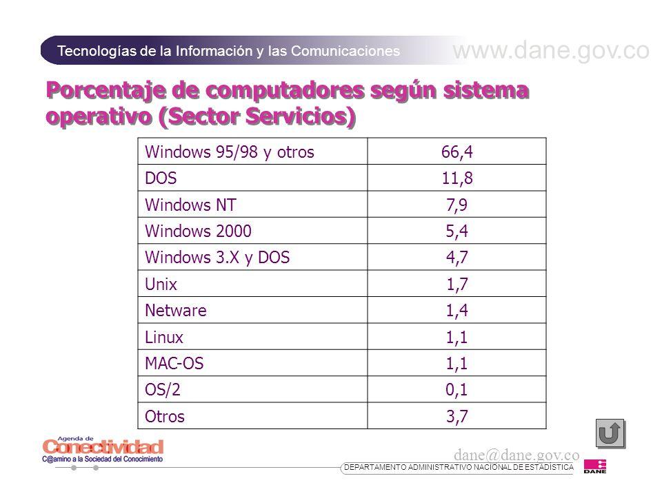 www.dane.gov.co Tecnologías de la Información y las Comunicaciones dane@dane.gov.co DEPARTAMENTO ADMINISTRATIVO NACIONAL DE ESTADÍSTICA Porcentaje de computadores según sistema operativo (Sector Servicios) Windows 95/98 y otros66,4 DOS11,8 Windows NT7,9 Windows 20005,4 Windows 3.X y DOS4,7 Unix1,7 Netware1,4 Linux1,1 MAC-OS1,1 OS/20,1 Otros3,7