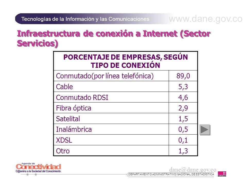 www.dane.gov.co Tecnologías de la Información y las Comunicaciones dane@dane.gov.co DEPARTAMENTO ADMINISTRATIVO NACIONAL DE ESTADÍSTICA Infraestructura de conexión a Internet (Sector Servicios) PORCENTAJE DE EMPRESAS, SEGÚN TIPO DE CONEXIÓN Conmutado(por línea telefónica)89,0 Cable5,3 Conmutado RDSI4,6 Fibra óptica2,9 Satelital1,5 Inalámbrica0,5 XDSL0,1 Otro1,3