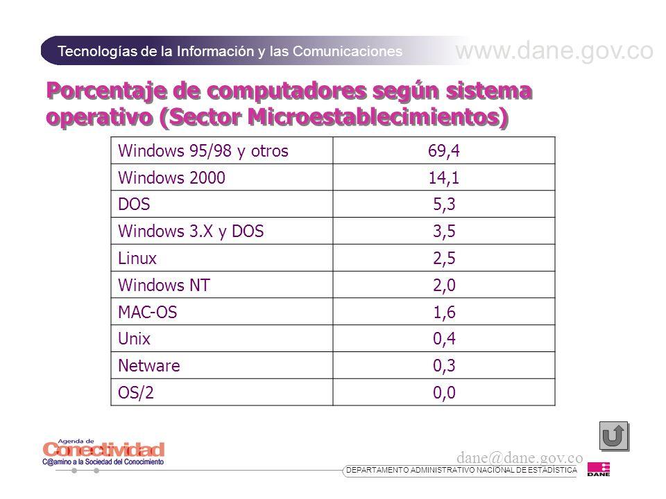 www.dane.gov.co Tecnologías de la Información y las Comunicaciones dane@dane.gov.co DEPARTAMENTO ADMINISTRATIVO NACIONAL DE ESTADÍSTICA Porcentaje de computadores según sistema operativo (Sector Microestablecimientos) Windows 95/98 y otros69,4 Windows 200014,1 DOS5,3 Windows 3.X y DOS3,5 Linux2,5 Windows NT2,0 MAC-OS1,6 Unix0,4 Netware0,3 OS/20,0