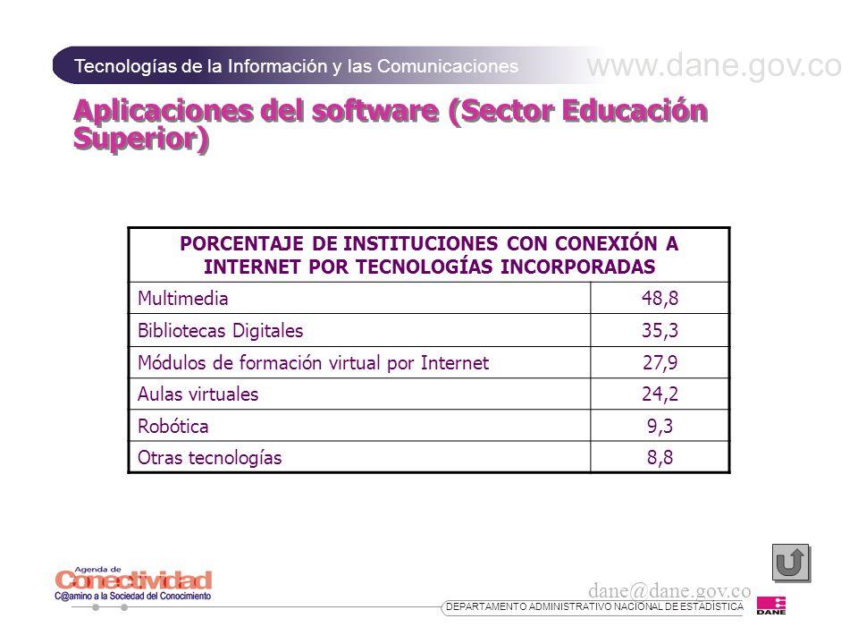 www.dane.gov.co Tecnologías de la Información y las Comunicaciones dane@dane.gov.co DEPARTAMENTO ADMINISTRATIVO NACIONAL DE ESTADÍSTICA Aplicaciones del software (Sector Educación Superior) PORCENTAJE DE INSTITUCIONES CON CONEXIÓN A INTERNET POR TECNOLOGÍAS INCORPORADAS Multimedia48,8 Bibliotecas Digitales35,3 Módulos de formación virtual por Internet27,9 Aulas virtuales24,2 Robótica9,3 Otras tecnologías8,8