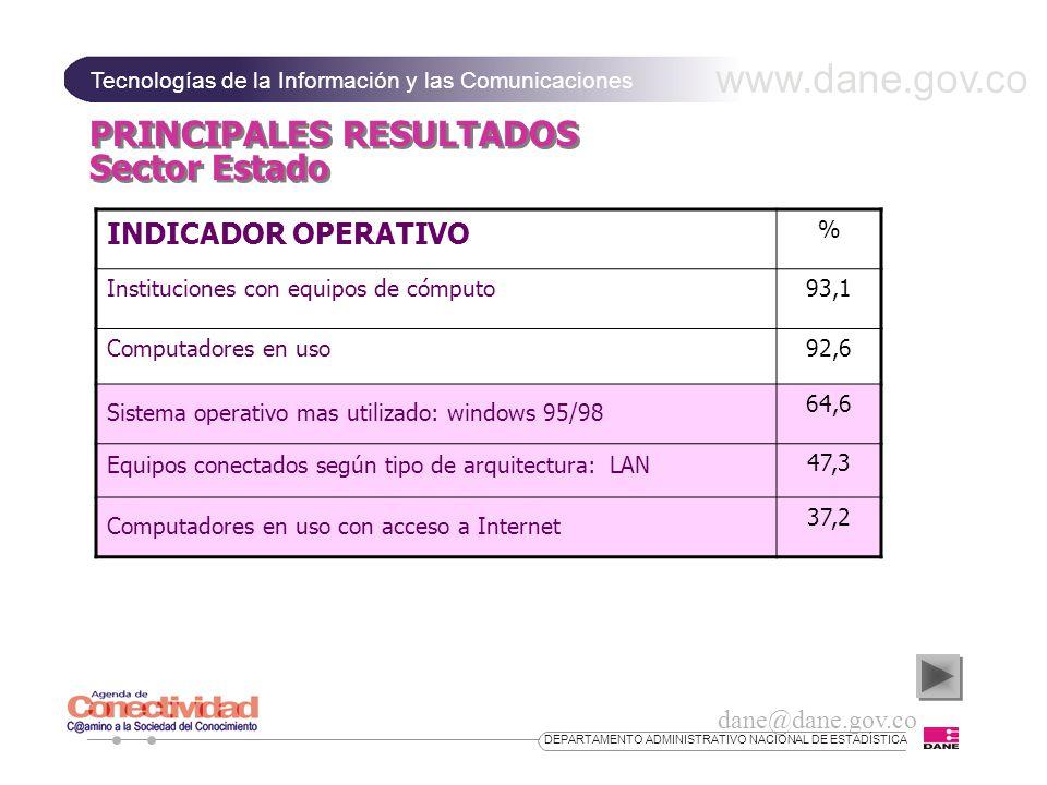 www.dane.gov.co Tecnologías de la Información y las Comunicaciones dane@dane.gov.co DEPARTAMENTO ADMINISTRATIVO NACIONAL DE ESTADÍSTICA PRINCIPALES RESULTADOS Sector Estado INDICADOR OPERATIVO % Instituciones con equipos de cómputo93,1 Computadores en uso92,6 64,6 47,3 37,2 Sistema operativo mas utilizado: windows 95/98 Equipos conectados según tipo de arquitectura: LAN Computadores en uso con acceso a Internet