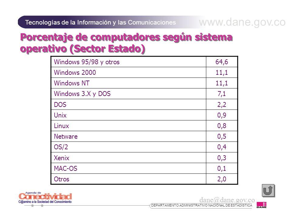 www.dane.gov.co Tecnologías de la Información y las Comunicaciones dane@dane.gov.co DEPARTAMENTO ADMINISTRATIVO NACIONAL DE ESTADÍSTICA Porcentaje de computadores según sistema operativo (Sector Estado) Windows 95/98 y otros64,6 Windows 200011,1 Windows NT11,1 Windows 3.X y DOS7,1 DOS2,2 Unix0,9 Linux0,8 Netware0,5 OS/20,4 Xenix0,3 MAC-OS0,1 Otros2,0