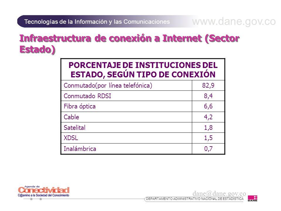 www.dane.gov.co Tecnologías de la Información y las Comunicaciones dane@dane.gov.co DEPARTAMENTO ADMINISTRATIVO NACIONAL DE ESTADÍSTICA Infraestructura de conexión a Internet (Sector Estado) PORCENTAJE DE INSTITUCIONES DEL ESTADO, SEGÚN TIPO DE CONEXIÓN Conmutado(por línea telefónica)82,9 Conmutado RDSI8,4 Fibra óptica6,6 Cable4,2 Satelital1,8 XDSL1,5 Inalámbrica0,7