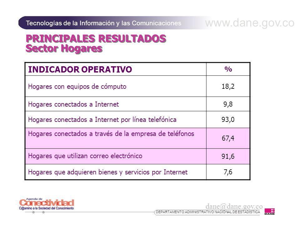 www.dane.gov.co Tecnologías de la Información y las Comunicaciones dane@dane.gov.co DEPARTAMENTO ADMINISTRATIVO NACIONAL DE ESTADÍSTICA PRINCIPALES RESULTADOS Sector Hogares INDICADOR OPERATIVO % Hogares con equipos de cómputo18,2 Hogares conectados a Internet9,8 Hogares conectados a Internet por línea telefónica93,0 Hogares conectados a través de la empresa de teléfonos 67,4 91,6 Hogares que adquieren bienes y servicios por Internet7,6 Hogares que utilizan correo electrónico