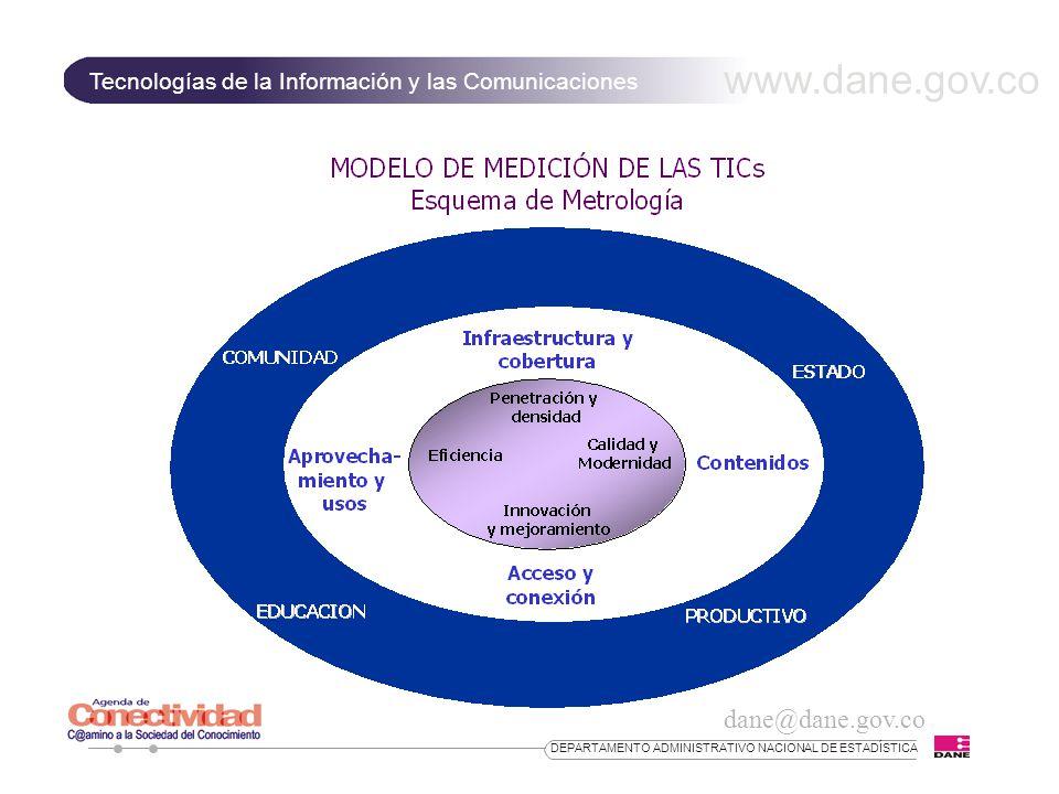 www.dane.gov.co Tecnologías de la Información y las Comunicaciones dane@dane.gov.co DEPARTAMENTO ADMINISTRATIVO NACIONAL DE ESTADÍSTICA PRINCIPALES RESULTADOS Sector Comercio INDICADOR OPERATIVO% Empresas con equipos de cómputo40,7 Empresas con servicios de telefonía móvil56,8 Personas vinculadas a las TIC24,7 Persona que recibieron capacitación en TIC11 Sistema operativo mas utilizado: windows 95/98 56,1 Equipos conectados según tipo de arquitectura: LAN 42,4 Empresas conectadas a Internet por WEB SITE9,2 Computadores en uso con acceso a Internet 27,1