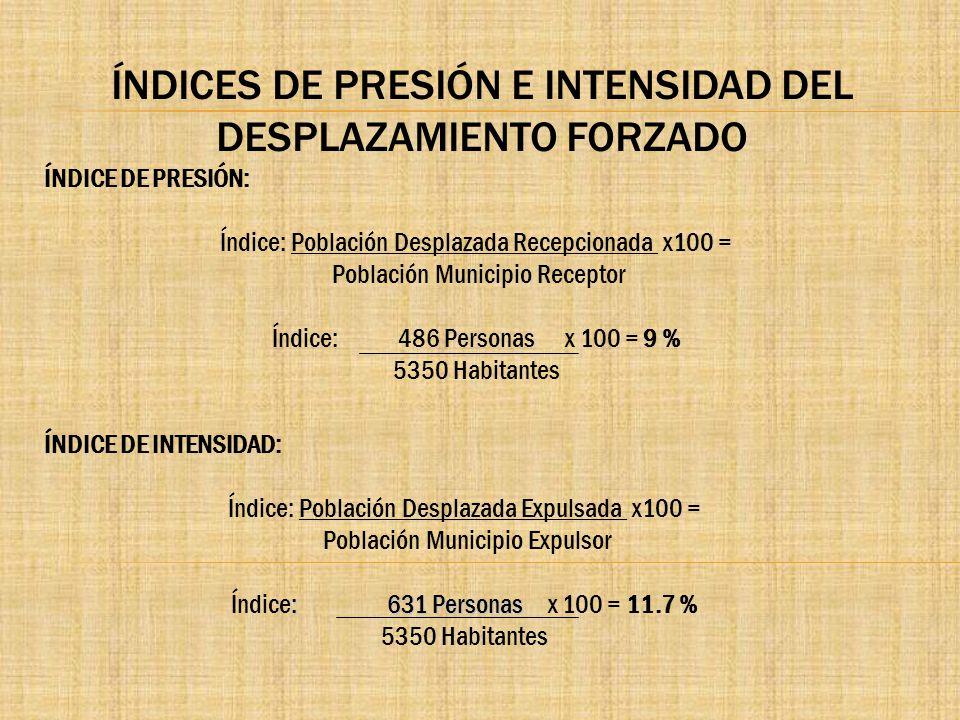 ÍNDICES DE PRESIÓN E INTENSIDAD DEL DESPLAZAMIENTO FORZADO ÍNDICE DE PRESIÓN: Índice: Población Desplazada Recepcionada x100 = Población Municipio Rec