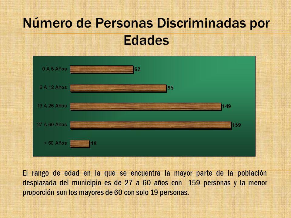 Número de Personas Discriminadas por Edades El rango de edad en la que se encuentra la mayor parte de la población desplazada del municipio es de 27 a