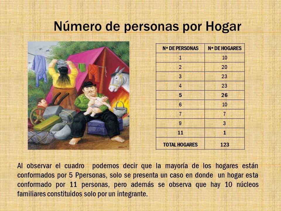 Número de personas por Hogar Nº DE PERSONASNº DE HOGARES 110 220 323 4 526 610 77 93 111 TOTAL HOGARES123 Al observar el cuadro podemos decir que la m