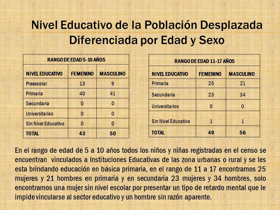 Nivel Educativo de la Población Desplazada Diferenciada por Edad y Sexo RANGO DE EDAD 5-10 AÑOS NIVEL EDUCATIVOFEMENINOMASCULINO Preescolar139 Primari