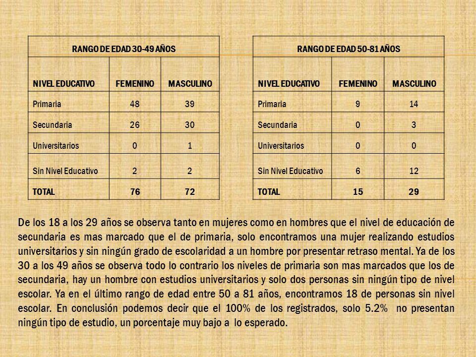 RANGO DE EDAD 30-49 AÑOS NIVEL EDUCATIVOFEMENINOMASCULINO Primaria4839 Secundaria2630 Universitarios01 Sin Nivel Educativo22 TOTAL7672 RANGO DE EDAD 5