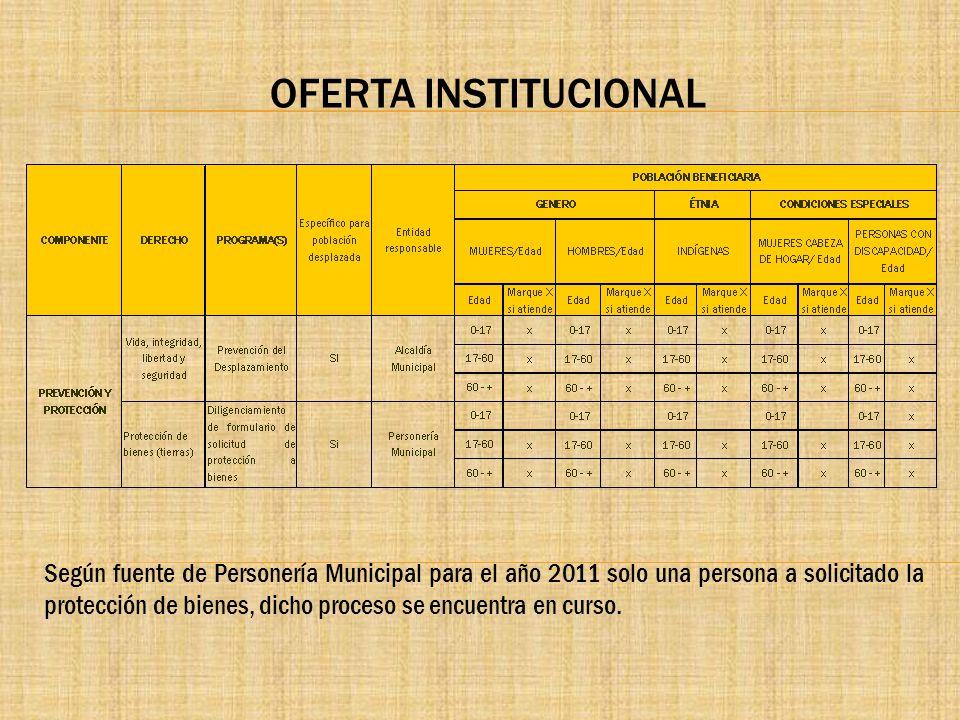 OFERTA INSTITUCIONAL Según fuente de Personería Municipal para el año 2011 solo una persona a solicitado la protección de bienes, dicho proceso se enc