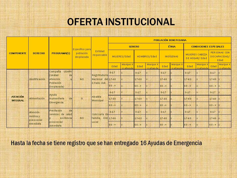 OFERTA INSTITUCIONAL Hasta la fecha se tiene registro que se han entregado 16 Ayudas de Emergencia