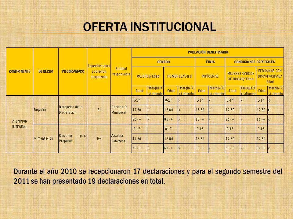 OFERTA INSTITUCIONAL Durante el año 2010 se recepcionaron 17 declaraciones y para el segundo semestre del 2011 se han presentado 19 declaraciones en t
