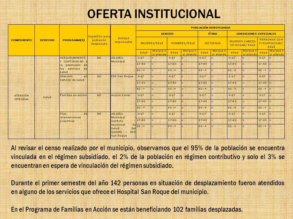 OFERTA INSTITUCIONAL Al revisar el censo realizado por el municipio, observamos que el 95% de la población se encuentra vinculada en el régimen subsid