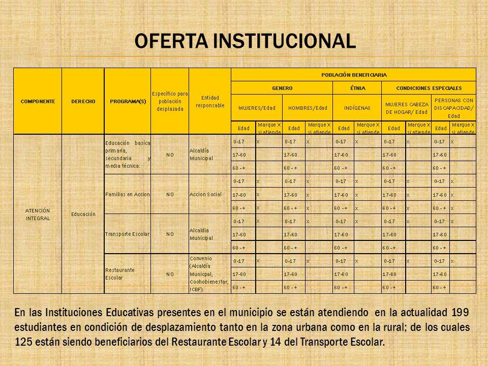 OFERTA INSTITUCIONAL En las Instituciones Educativas presentes en el municipio se están atendiendo en la actualidad 199 estudiantes en condición de de
