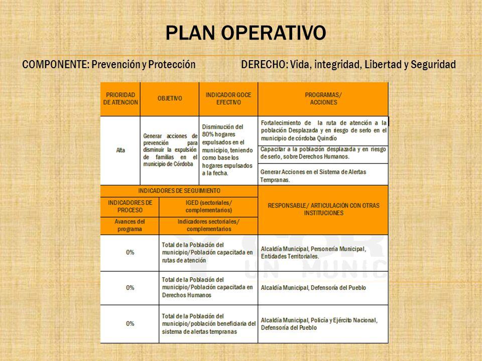 PLAN OPERATIVO COMPONENTE: Prevención y Protección DERECHO: Vida, integridad, Libertad y Seguridad