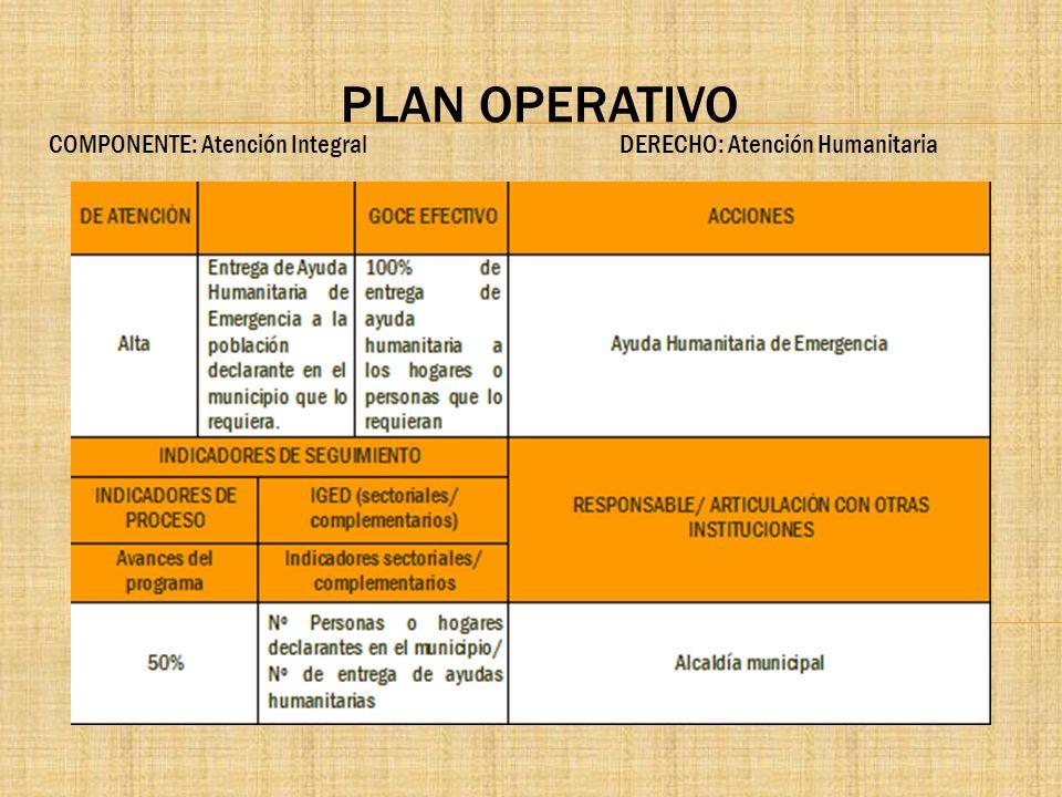 PLAN OPERATIVO COMPONENTE: Atención Integral DERECHO: Atención Humanitaria