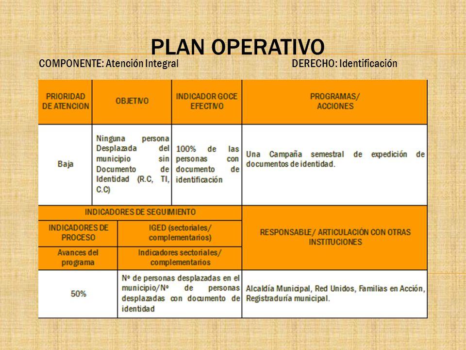 PLAN OPERATIVO COMPONENTE: Atención Integral DERECHO: Identificación