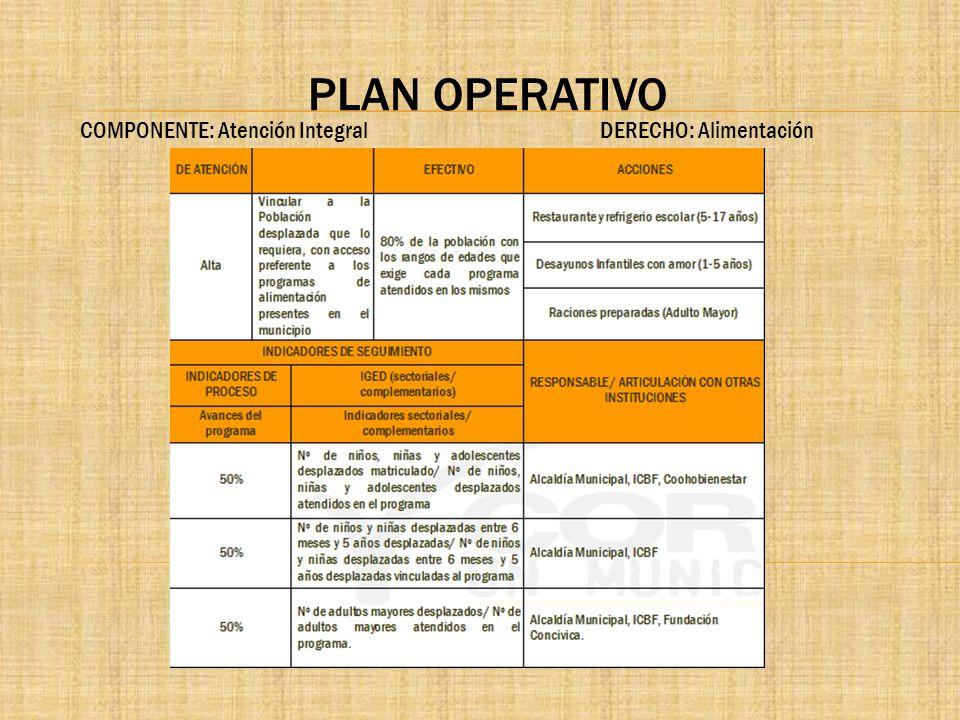 PLAN OPERATIVO COMPONENTE: Atención Integral DERECHO: Alimentación