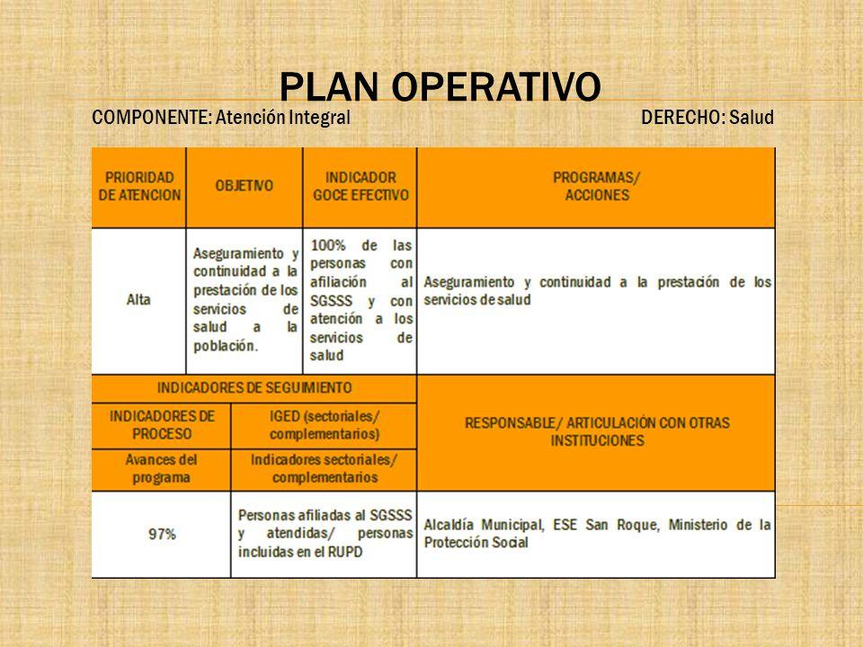 PLAN OPERATIVO COMPONENTE: Atención Integral DERECHO: Salud