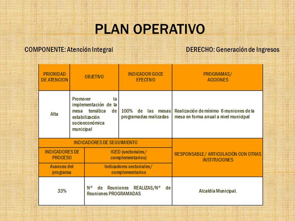 PLAN OPERATIVO COMPONENTE: Atención Integral DERECHO: Generación de Ingresos