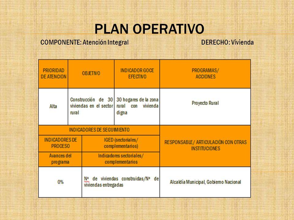 PLAN OPERATIVO COMPONENTE: Atención Integral DERECHO: Vivienda